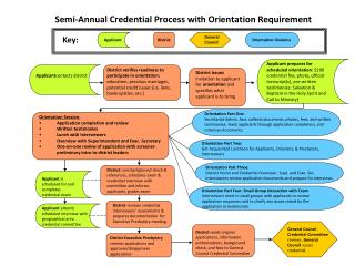 Semi-Annual Credential Process with Orientation Requirement