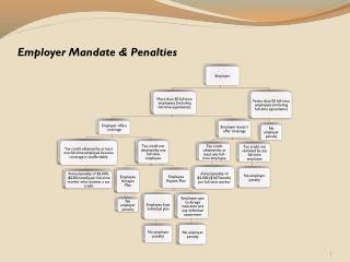 Employer Mandate & Penalties
