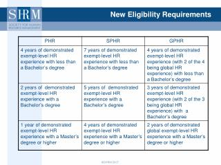 New Eligibility Requirements