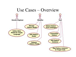 Use Cases – Overview