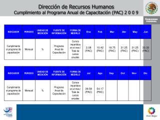 Direcci�n de Recursos Humanos Cumplimiento al Programa Anual de Capacitaci�n (PAC) 2 0 0 9