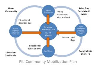 Piti Community Mobilization Plan