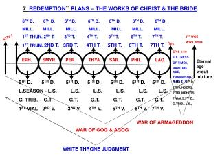 7   REDEMPTION ``  PLANS � THE WORKS OF CHRIST & THE BRIDE