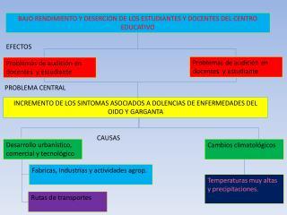 BAJO RENDIMIENTO Y DESERCION DE LOS ESTUDIANTES Y DOCENTES DEL CENTRO EDUCATIVO