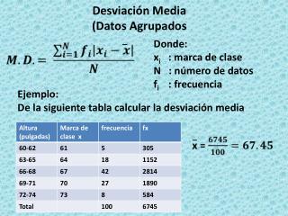 Desviación Media  (Datos Agrupados