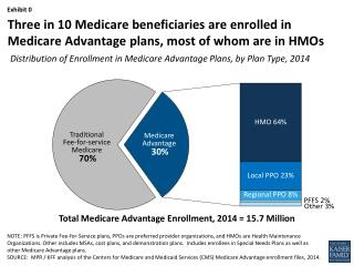 Total Medicare Advantage Enrollment, 2014 = 15.7 Million