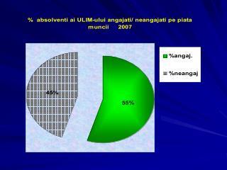 Coresp underea Curriculei noilor cerinţe ale angajatorilor (eş a ntion 247 studenţi) – 75%