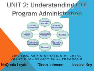ECW 6205 Administration of Local Vocational Educational Programs