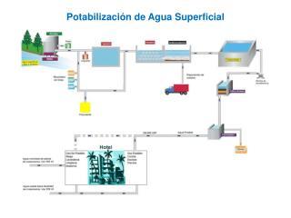 Potabilización de Agua Superficial