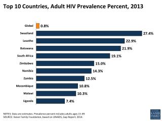 Top 10 Countries, Adult HIV Prevalence Percent,  2013