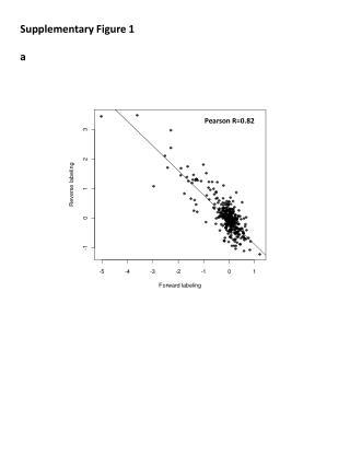 Pearson R=0.82