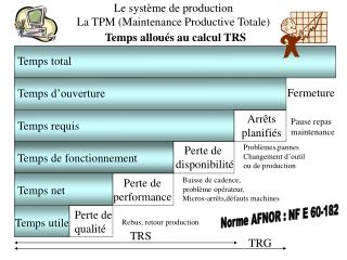 Le système de production  La TPM (Maintenance Productive Totale)