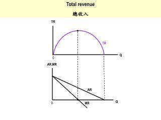 Total revenue 總收入