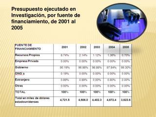 Presupuesto ejecutado en Investigación, por fuente de financiamiento, de 2001 al 2005