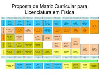 Proposta de Matriz Curricular para Licenciatura em Física