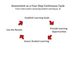 Assessment as a Four-Step Continuous Cycle From Linda  Suskie's Assessing Student Learning  (p. 4)
