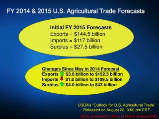 FY  2014  &  2015  U.S. Agricultural Trade Forecasts
