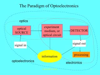 The Paradigm of Optoelectronics