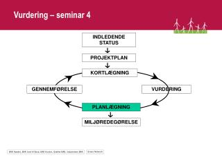 Vurdering – seminar 4