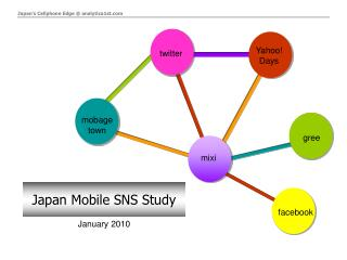 Japan Mobile SNS Study