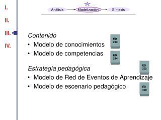Contenido Modelo de conocimientos Modelo de competencias Estrategia pedagógica