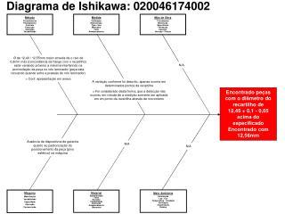 Diagrama de Ishikawa: 020046174002