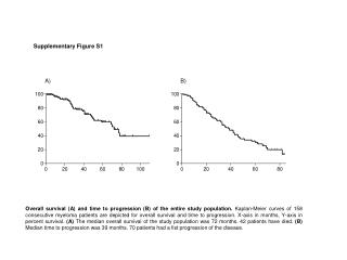 Supplementary Figure S1 A) B)