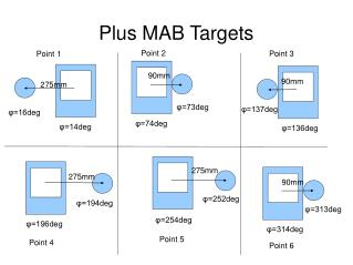 Plus MAB Targets