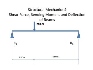Deflection of Beams