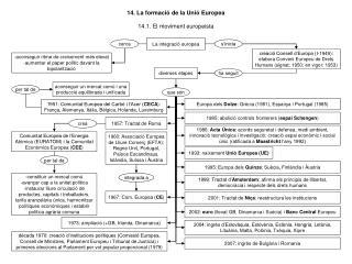 14. La formació de la Unió Europea