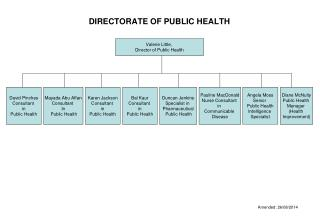 DIRECTORATE OF PUBLIC HEALTH