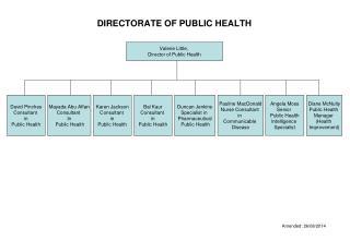 DIRECTORATE OF PUBLIC HEALTH
