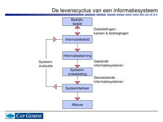 De levenscyclus van een informatiesysteem