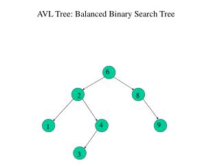 AVL Tree: Balanced Binary Search Tree