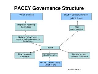 PACEY Governance Structure