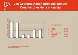 ÁREA DE INTERÉS FISCAL70,74% LABORAL       64,39% TIC15,41% MEDIO AMBIENTE13,69%