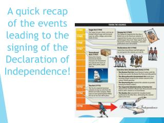 A quick recap of the events leading to the signing of the Declaration of Independence!