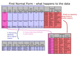First Normal Form - what happens to the data
