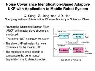 Noise Covariance Identification-Based Adaptive UKF with Application to Mobile Robot System