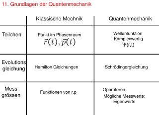 11. Grundlagen der Quantenmechanik