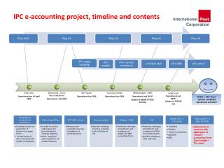 IPC e-accounting project, timeline and contents