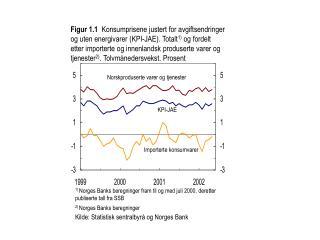 1)  Norges Banks beregninger fram til og med juli 2000, deretter publiserte tall fra SSB
