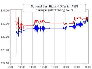 National Best Bid and Offer for AEPI  during regular trading hours