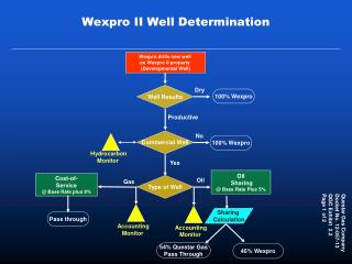 Wexpro II Well Determination