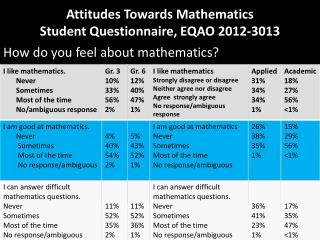 Attitudes Towards Mathematics Student Questionnaire, EQAO 2012-3013