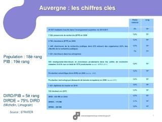 Auvergne : les chiffres cl�s