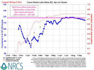2012 Coeur d'Alene Lake Inflow (Spokane River nr Post Falls) April-July Runoff Volume