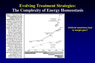 Evolving Treatment Strategies: The Complexity of Energy Homeostasis
