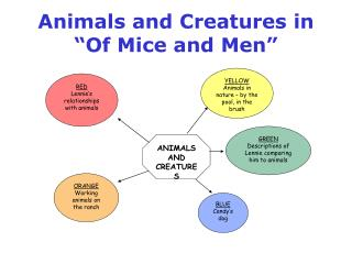 Animals and Creatures in  �Of Mice and Men�