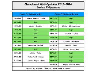 Championnat Midi-Pyrénées 2013-2014 Juniors Phliponneau